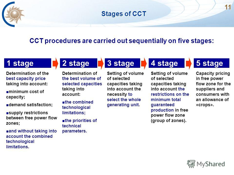 11 Stages of CCT CCT procedures are carried out sequentially on five stages: 1 stage Determination of the best capacity price taking into account: minimum cost of capacity; demand satisfaction; supply restrictions between free power flow zones; and w