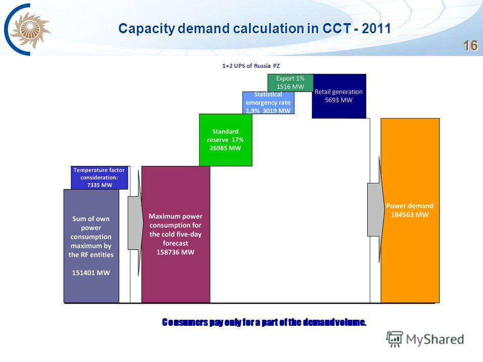 Capacity demand calculation in CCT - 2011 Consumers pay only for a part of the demand volume. 1+2 UPS of Russia PZ 16