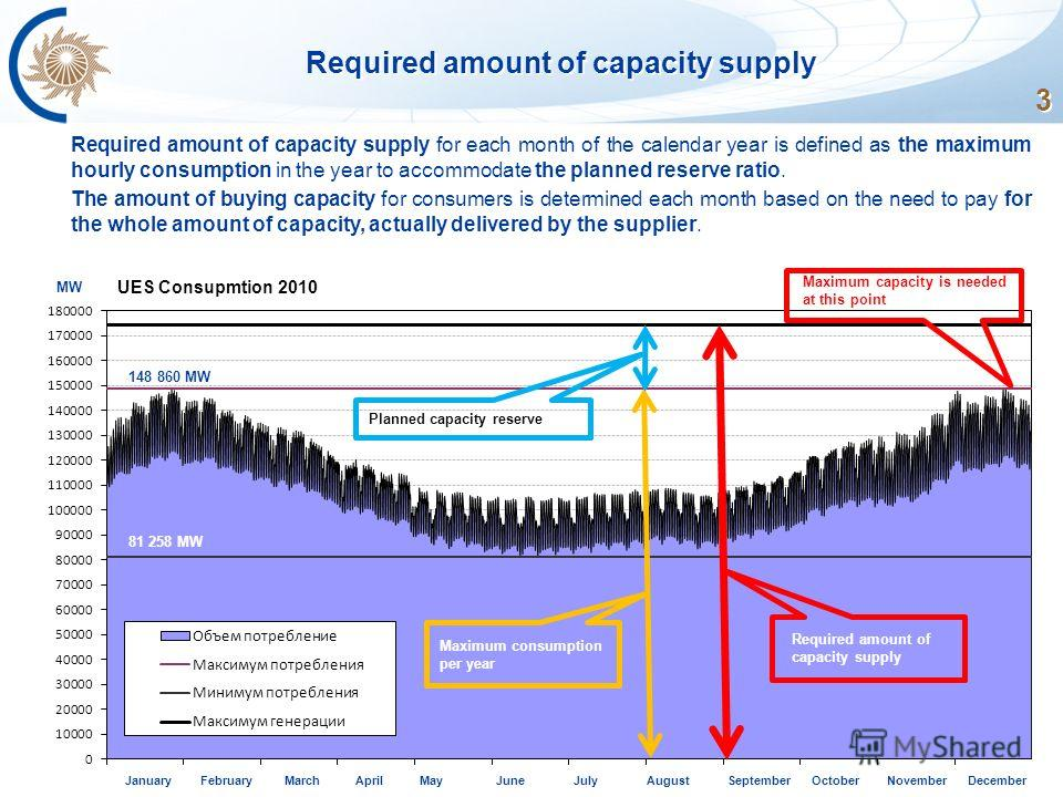 3 Required amount of capacity supply UES Consupmtion 2010 MW 148 860 MW January February March April May June July August September October November December 81 258 MW Maximum consumption per year Planned capacity reserve Required amount of capacity