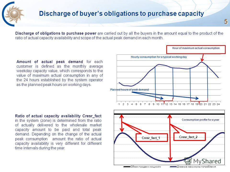 5 Discharge of buyers obligations to purchase capacity Discharge of obligations to purchase power are carried out by all the buyers in the amount equal to the product of the ratio of actual capacity availability and scope of the actual peak demand in