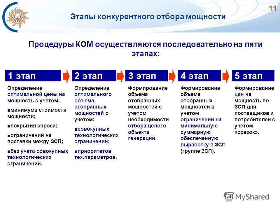 11 Этапы конкурентного отбора мощности Процедуры КОМ осуществляются последовательно на пяти этапах: 1 этап Определение оптимальной цены на мощность с учетом: минимума стоимости мощности; покрытия спроса; ограничений на поставки между ЗСП; без учета с