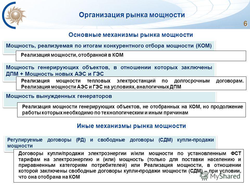 6 Организация рынка мощности Основные механизмы рынка мощности Мощность, реализуемая по итогам конкурентного отбора мощности (КОМ) Реализация мощности, отобранной в КОМ Регулируемые договоры (РД) и свободные договоры (СДМ) купли-продажи мощности Дого
