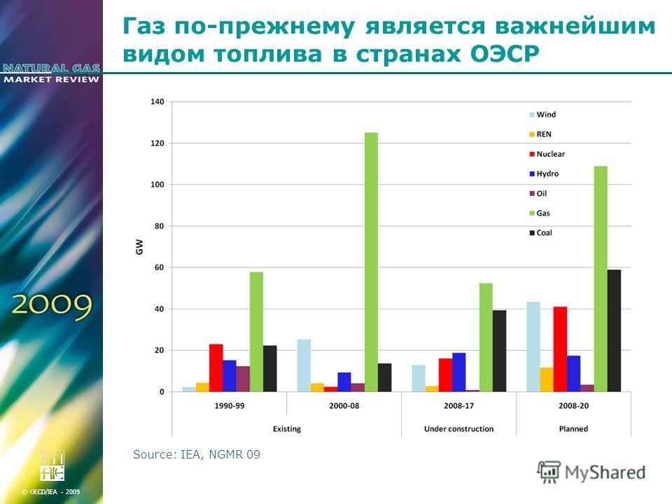 © OECD/IEA - 2009 Газ по-прежнему является важнейшим видом топлива в странах ОЭСР Source: IEA, NGMR 09