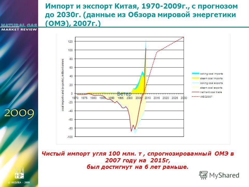 © OECD/IEA - 2009 Импорт и экспорт Китая, 1970-2009г., с прогнозом до 2030г. (данные из Обзора мировой энергетики (ОМЭ), 2007г.) Чистый импорт угля 100 млн. т, спрогнозированный ОМЭ в 2007 году на 2015г, был достигнут на 6 лет раньше. Ветер