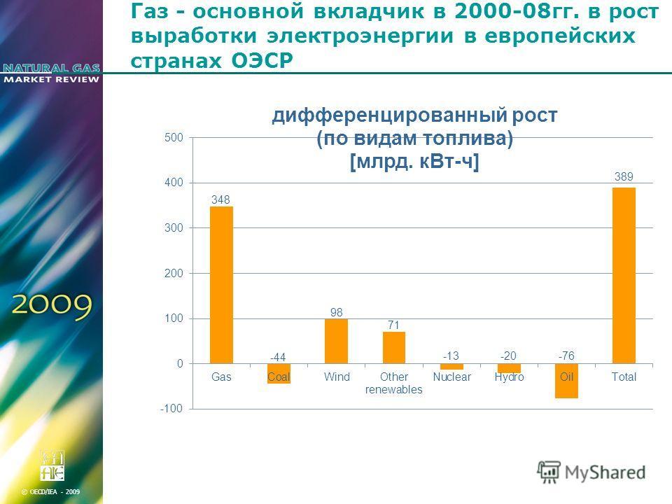 © OECD/IEA - 2009 Газ - основной вкладчик в 2000-08гг. в рост выработки электроэнергии в европейских странах ОЭСР