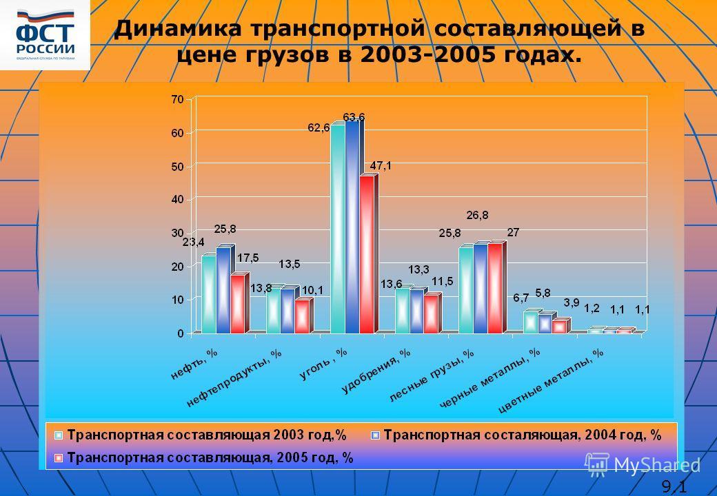 9.1 Динамика транспортной составляющей в цене грузов в 2003-2005 годах.