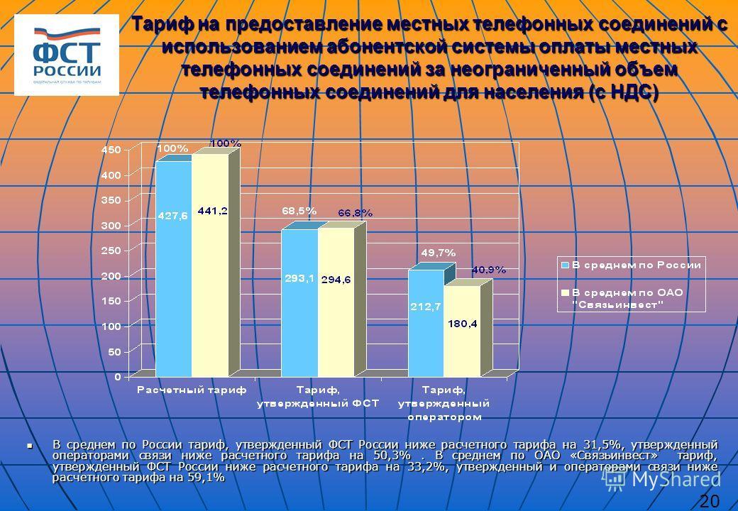 Тариф на предоставление местных телефонных соединений с использованием абонентской системы оплаты местных телефонных соединений за неограниченный объем телефонных соединений для населения (с НДС) В среднем по России тариф, утвержденный ФСТ России ниж