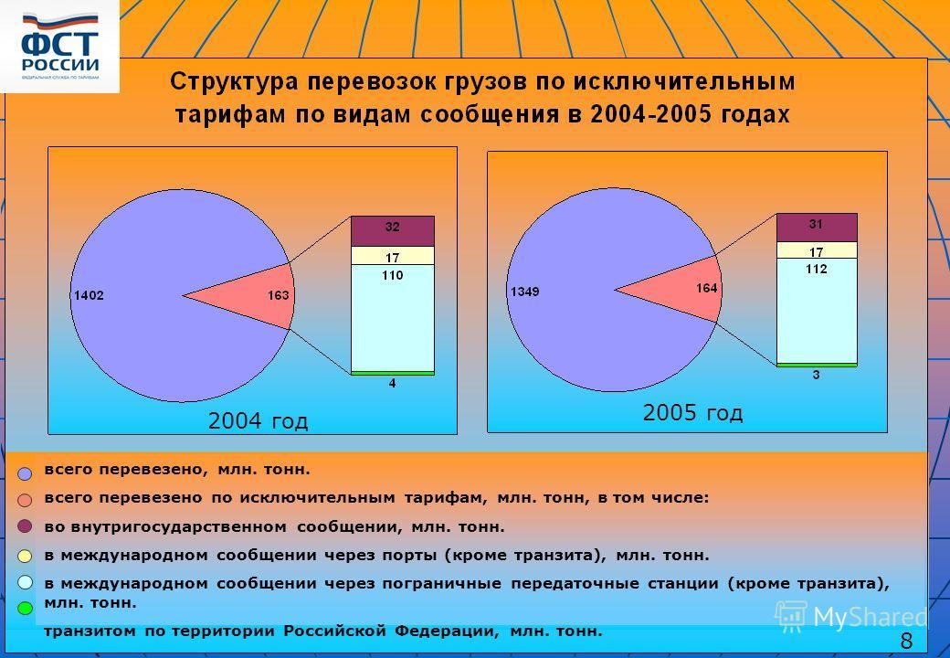 2004 год 2005 год всего перевезено, млн. тонн. всего перевезено по исключительным тарифам, млн. тонн, в том числе: во внутригосударственном сообщении, млн. тонн. в международном сообщении через порты (кроме транзита), млн. тонн. в международном сообщ