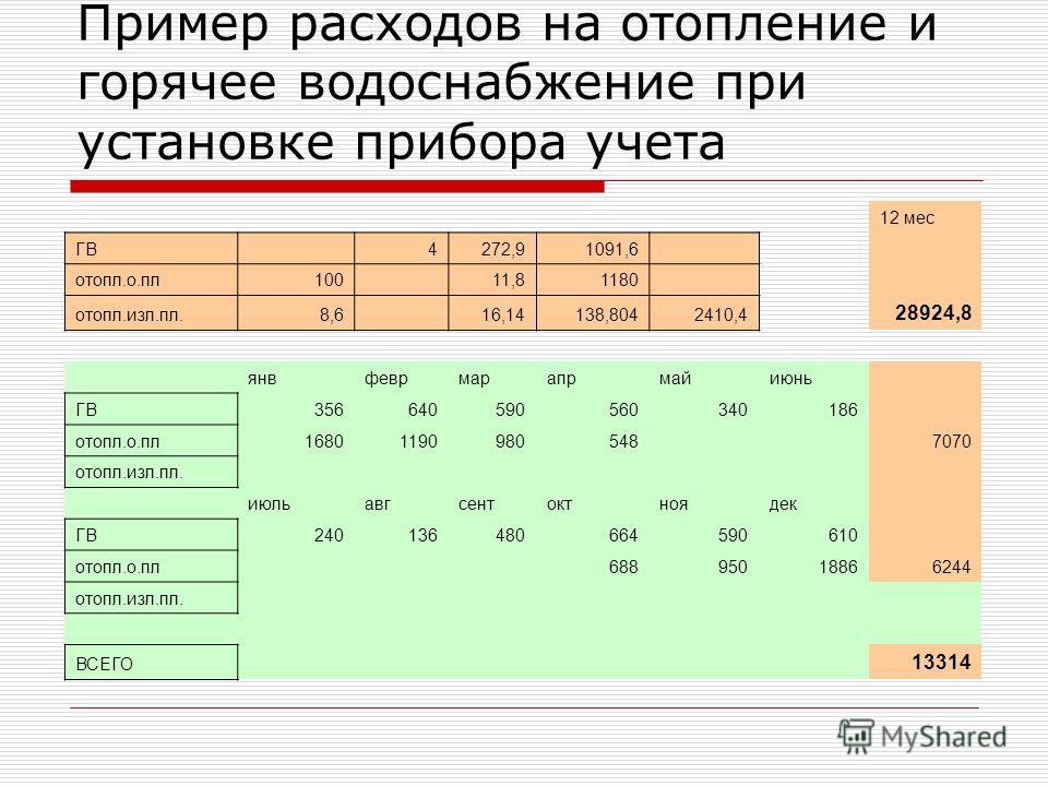 Пример расходов на отопление и горячее водоснабжение при установке прибора учета 12 мес ГВ 4272,91091,6 отопл.о.пл100 11,81180 отопл.изл.пл.8,6 16,14138,8042410,4 28924,8 янвфеврмарапрмайиюнь ГВ356640590560340186 отопл.о.пл16801190980548 7070 отопл.и