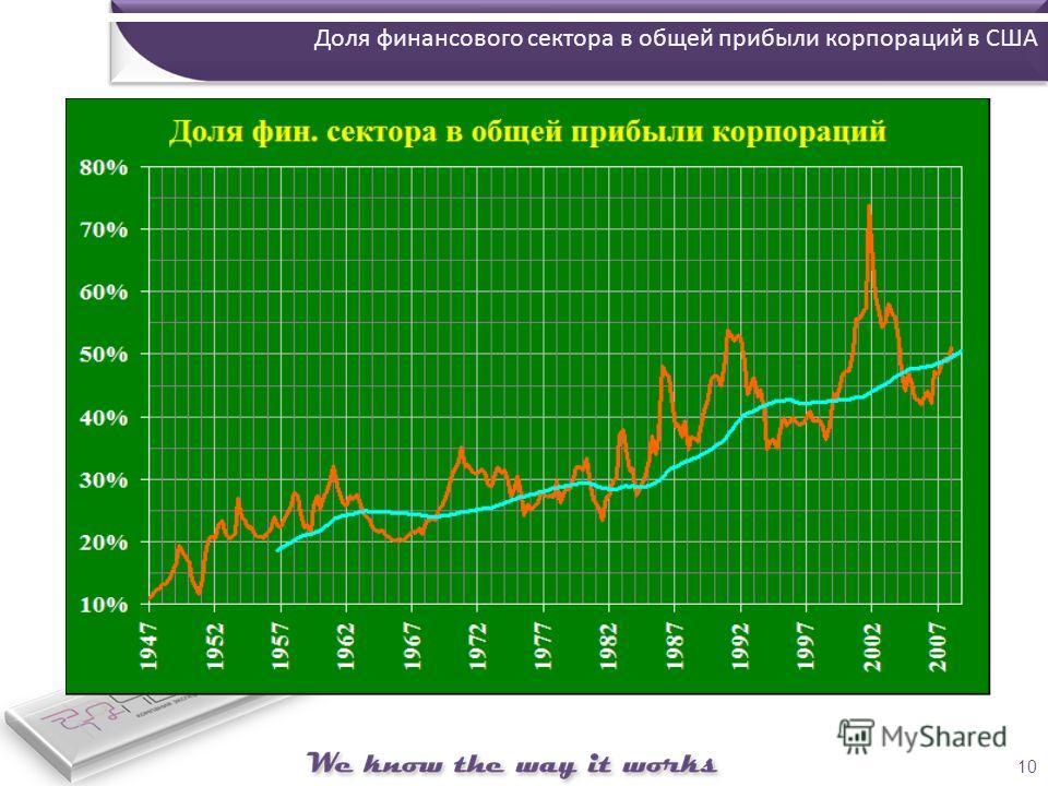10 Доля финансового сектора в общей прибыли корпораций в США