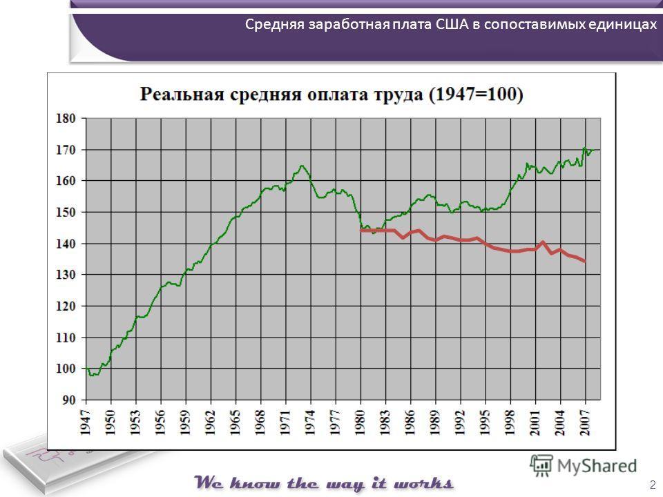 2 Средняя заработная плата США в сопоставимых единицах