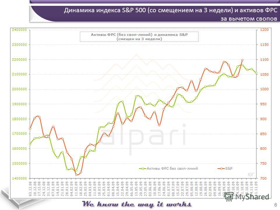 6 Динамика индекса S&P 500 (со смещением на 3 недели) и активов ФРС за вычетом свопов