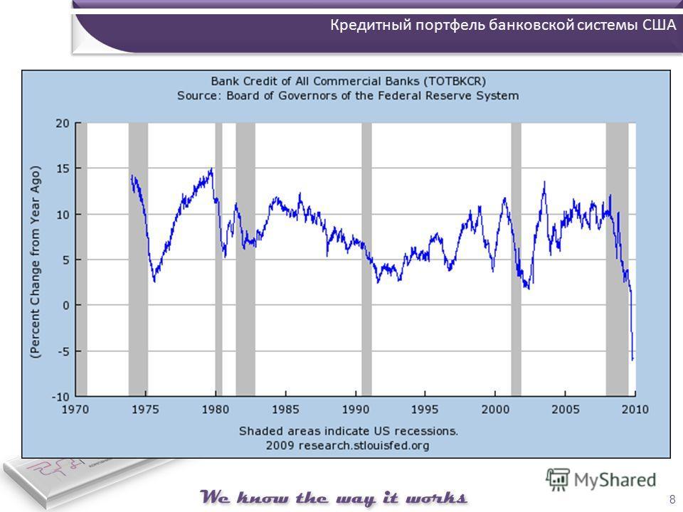 8 Кредитный портфель банковской системы США