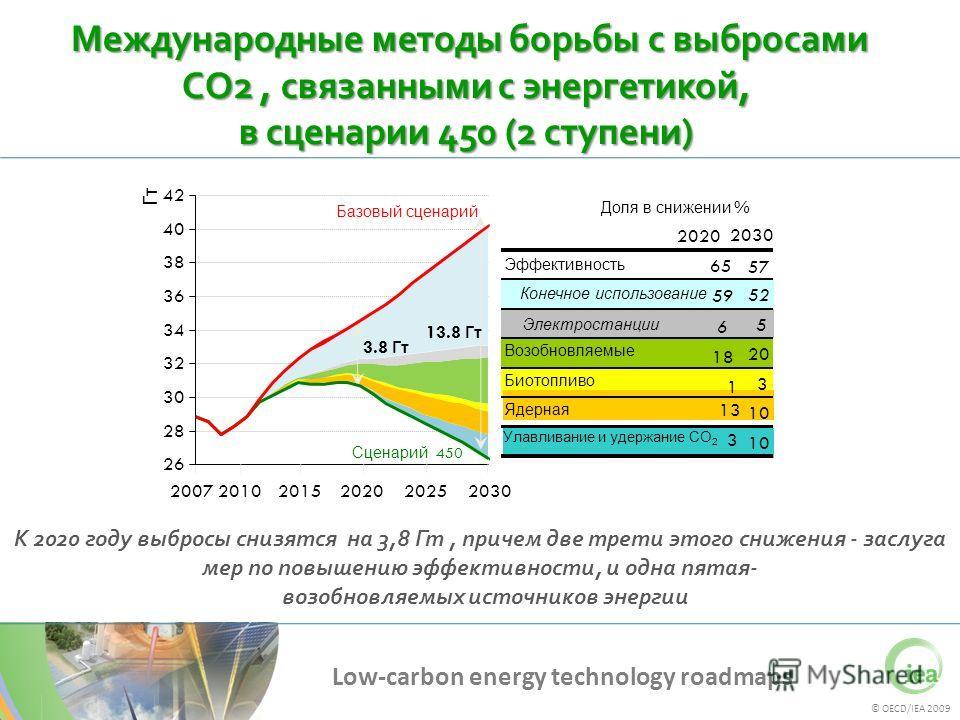 © OECD/IEA 2009 Low-carbon energy technology roadmaps Международные методы борьбы с выбросами CO2, связанными с энергетикой, в сценарии 450 (2 ступени) Международные методы борьбы с выбросами CO2, связанными с энергетикой, в сценарии 450 (2 ступени)