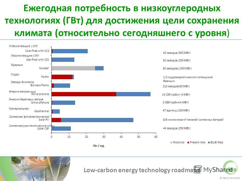 © OECD/IEA 2009 Low-carbon energy technology roadmaps Ежегодная потребность в низкоуглеродных технологиях (ГВт) для достижения цели сохранения климата (относительно сегодняшнего с уровня) Газосжигающие с УУУ Ядерные