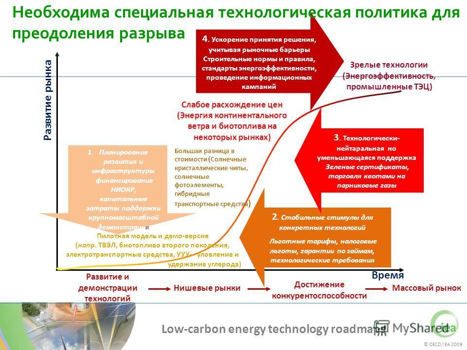 © OECD/IEA 2009 Low-carbon energy technology roadmaps Нишевые рынкиМассовый рынок Слабое расхождение цен (Энергия континентального ветра и биотоплива на некоторых рынках) Большая разница в стоимости ( Солнечные кристаллические чипы, солнечные фотоэле
