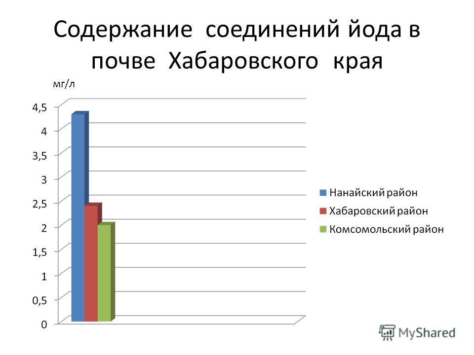 Содержание соединений йода в почве Хабаровского края мг/л
