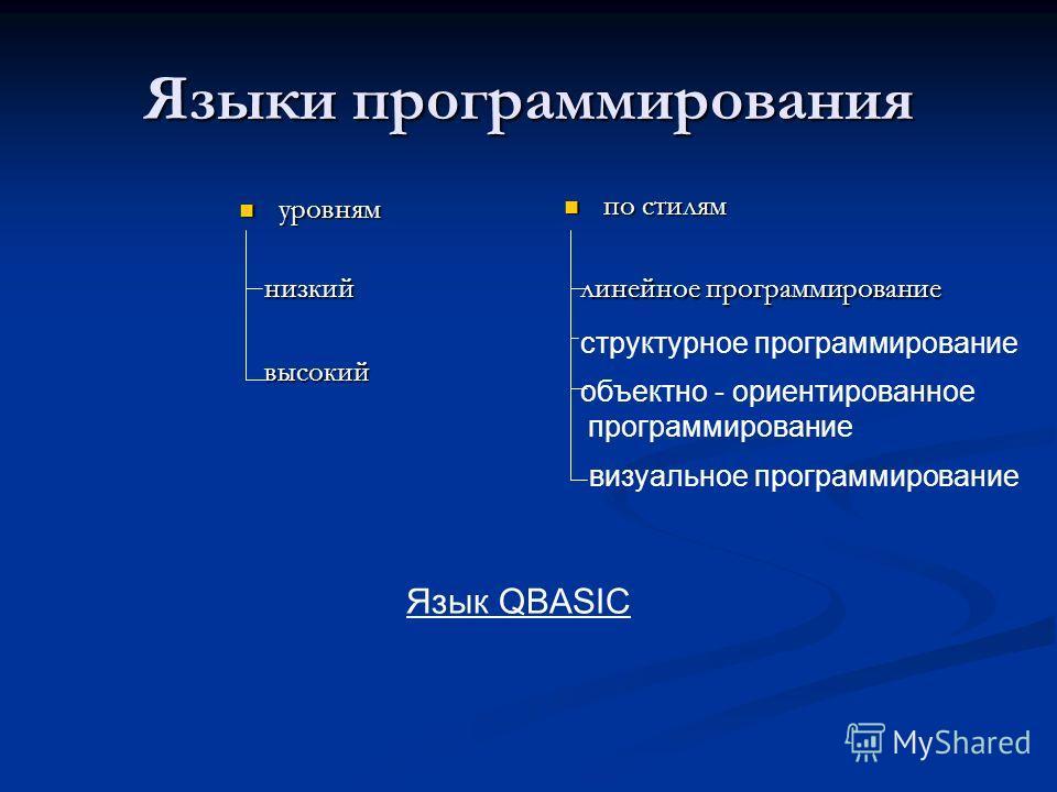 Языки программирования уровням уровням по стилям по стилям низкий высокий линейное программирование структурное программирование объектно - ориентированное программирование визуальное программирование Язык QBASIC