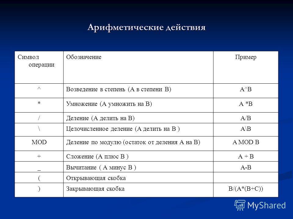 Арифметические действия Символ операции ОбозначениеПример ^Возведение в степень (А в степени В)А^В *Умножение (А умножить на В)А *В /Деление (А делить на В)А/В \Целочисленное деление (А делить на В )А\В MODДеление по модулю (остаток от деления А на В