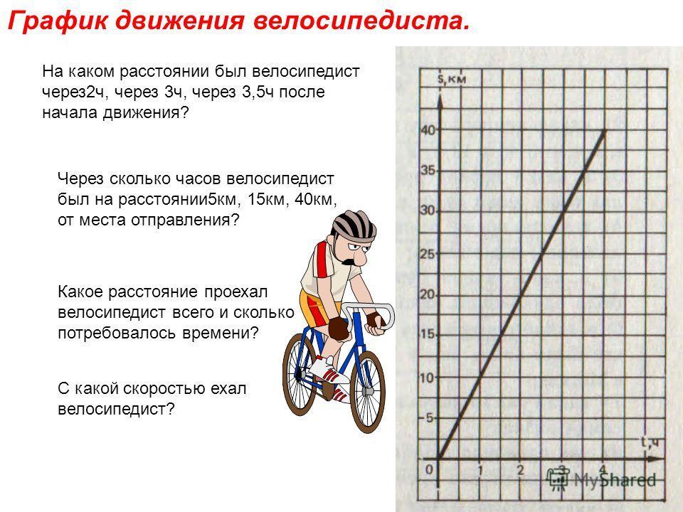 График движения велосипедиста. На каком расстоянии был велосипедист через2ч, через 3ч, через 3,5ч после начала движения? Через сколько часов велосипедист был на расстоянии5км, 15км, 40км, от места отправления? Какое расстояние проехал велосипедист вс