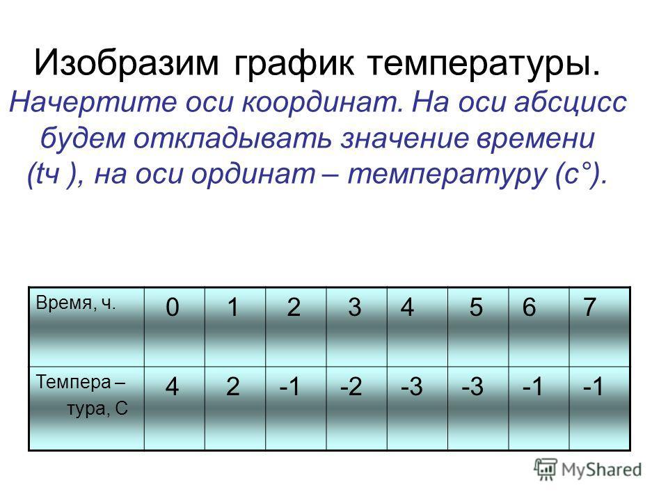 Изобразим график температуры. Начертите оси координат. На оси абсцисс будем откладывать значение времени (tч ), на оси ординат – температуру (с°). Время, ч. 0 1 2 3 4 5 6 7 Темпера – тура, C 4 2 -2 -3