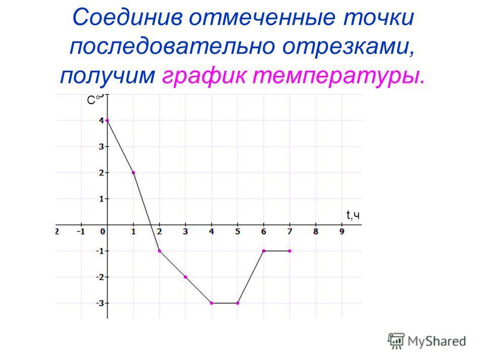 Соединив отмеченные точки последовательно отрезками, получим график температуры. ѰѰ t,ч