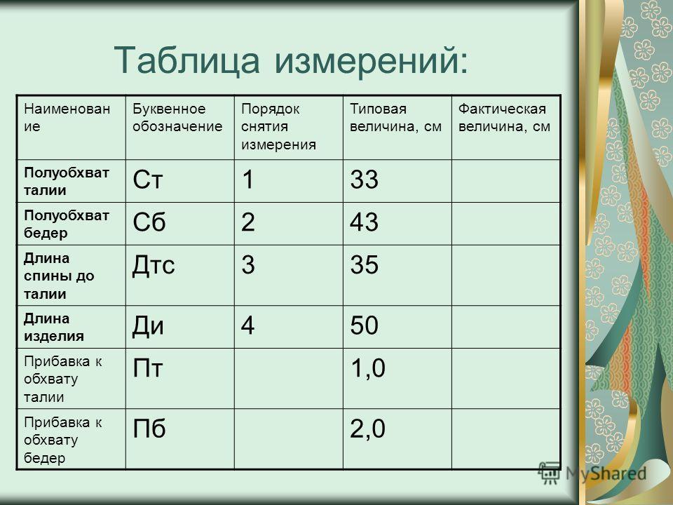 Таблица измерений: Наименован ие Буквенное обозначение Порядок снятия измерения Типовая величина, см Фактическая величина, см Полуобхват талии Ст133 Полуобхват бедер Сб243 Длина спины до талии Дтс335 Длина изделия Ди450 Прибавка к обхвату талии Пт1,0