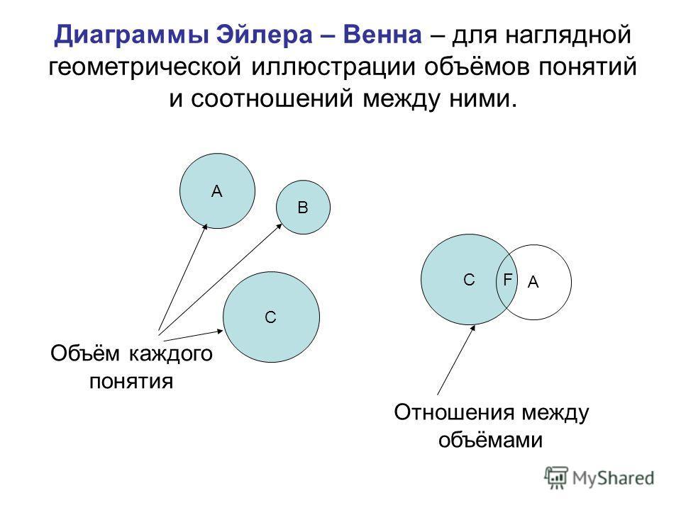 Диаграммы Эйлера – Венна – для наглядной геометрической иллюстрации объёмов понятий и соотношений между ними. А В С Объём каждого понятия С А Отношения между объёмами F