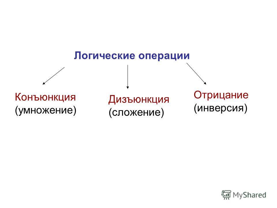 Логические операции Конъюнкция (умножение) Дизъюнкция (сложение) Отрицание (инверсия)