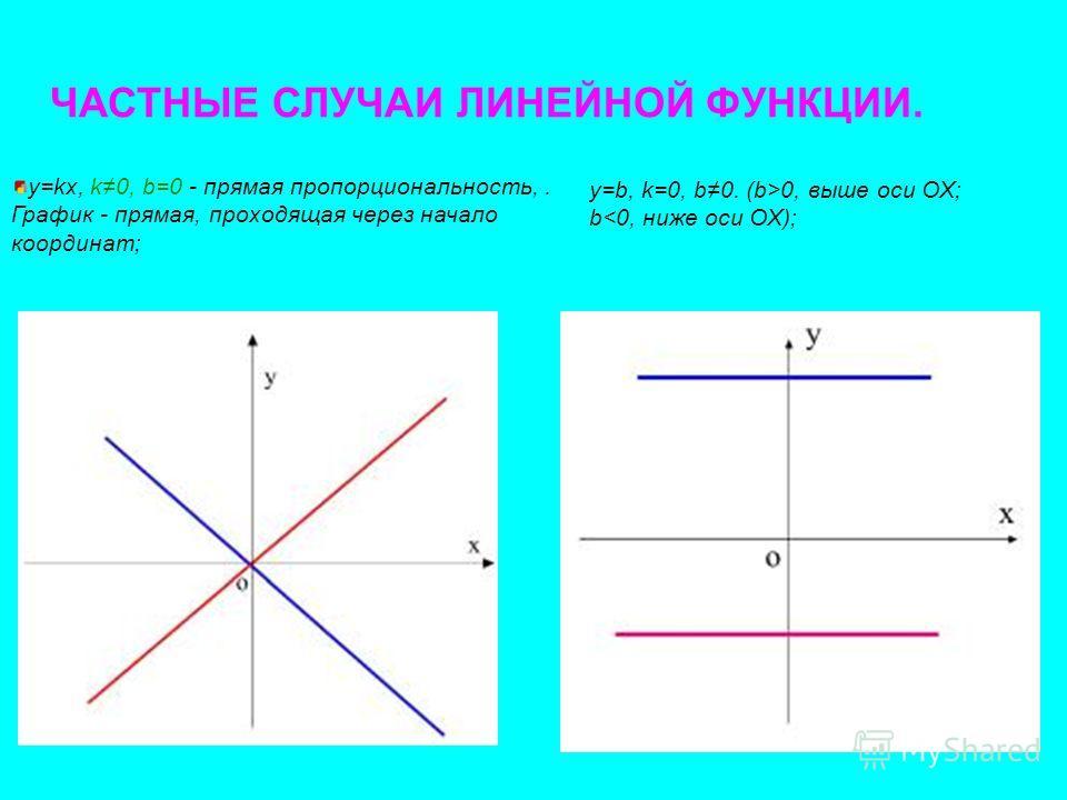 ЧАСТНЫЕ СЛУЧАИ ЛИНЕЙНОЙ ФУНКЦИИ. y=kx, k0, b=0 - прямая пропорциональность,. График - прямая, проходящая через начало координат; y=b, k=0, b0. (b>0, выше оси OX; b