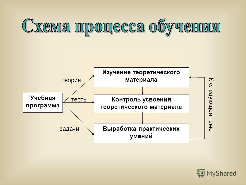 Учебная программа Изучение теоретического материала Контроль усвоения теоретического материала Выработка практических умений теория задачи тесты К следующей теме