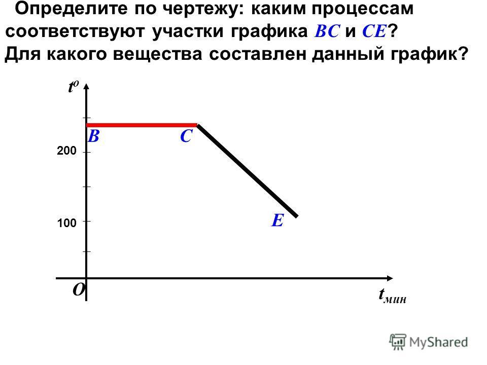 Определите по чертежу: каким процессам соответствуют участки графика ВС и СЕ ? Для какого вещества составлен данный график? t мин tоtо 100 200 ВС Е О
