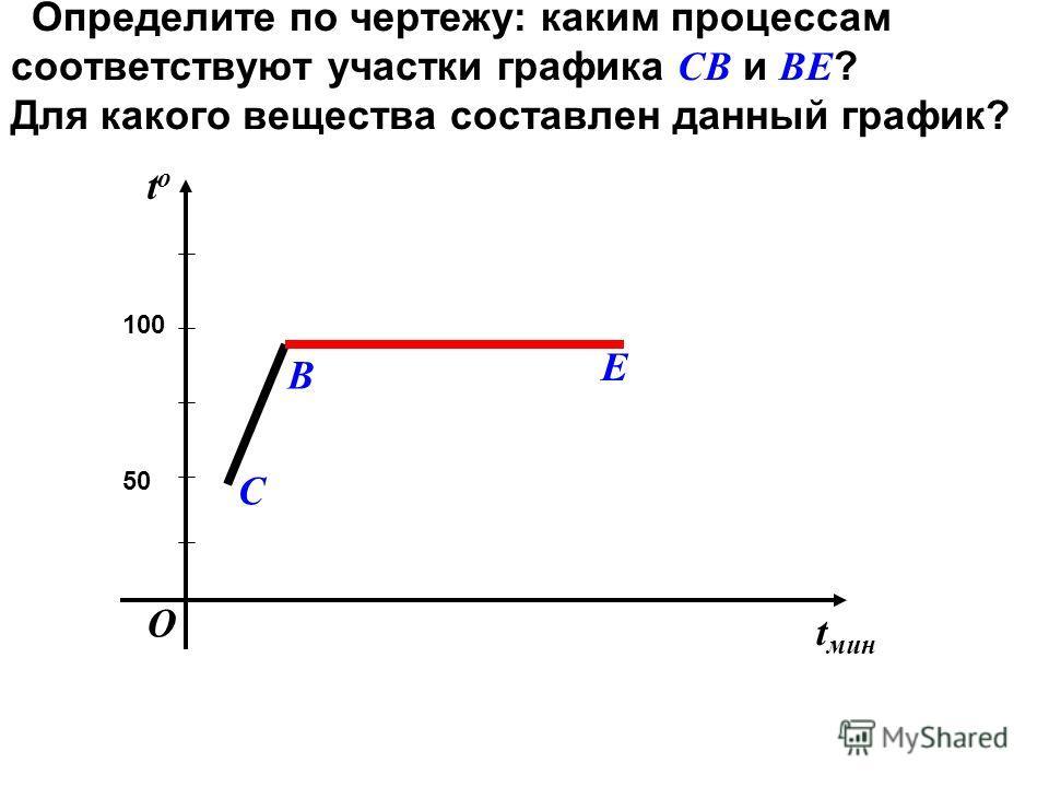 Определите по чертежу: каким процессам соответствуют участки графика СВ и ВЕ ? Для какого вещества составлен данный график? t мин tоtо 50 100 В С Е О