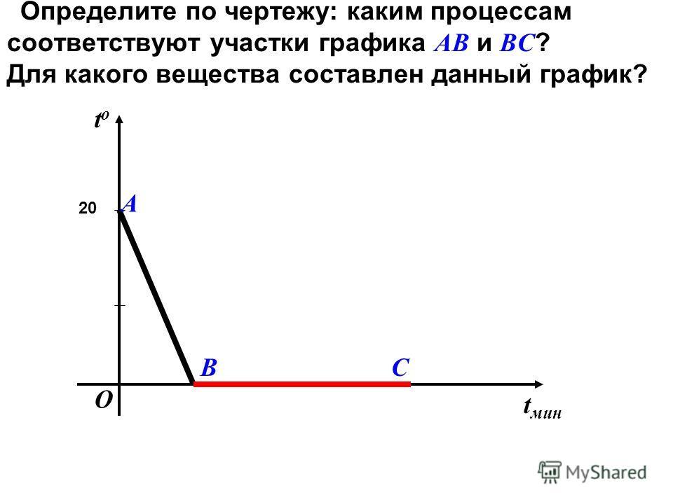 Определите по чертежу: каким процессам соответствуют участки графика АВ и ВС ? Для какого вещества составлен данный график? t мин tоtо 20 В А С О