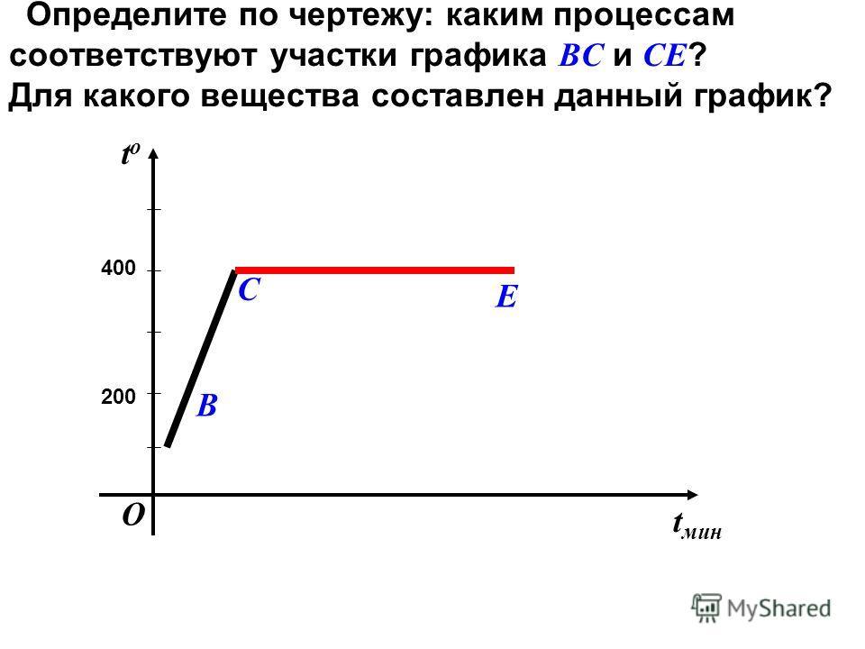 Определите по чертежу: каким процессам соответствуют участки графика ВС и СЕ ? Для какого вещества составлен данный график? t мин tоtо 200 400 С В Е О