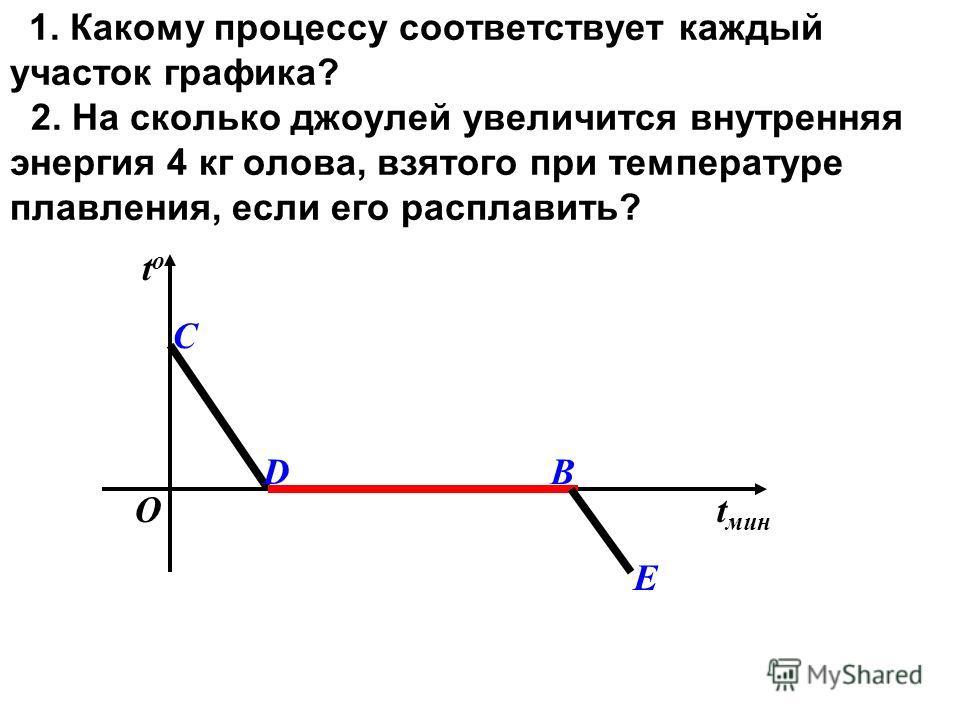 1. Какому процессу соответствует каждый участок графика? 2. На сколько джоулей увеличится внутренняя энергия 4 кг олова, взятого при температуре плавления, если его расплавить? t мин tоtо D С В О Е