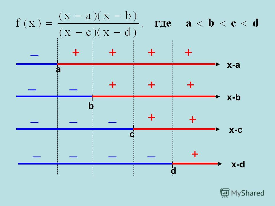 a b c d x-d x-c x-b x-a _ __ ___ ____ + + + ++++ ++ +