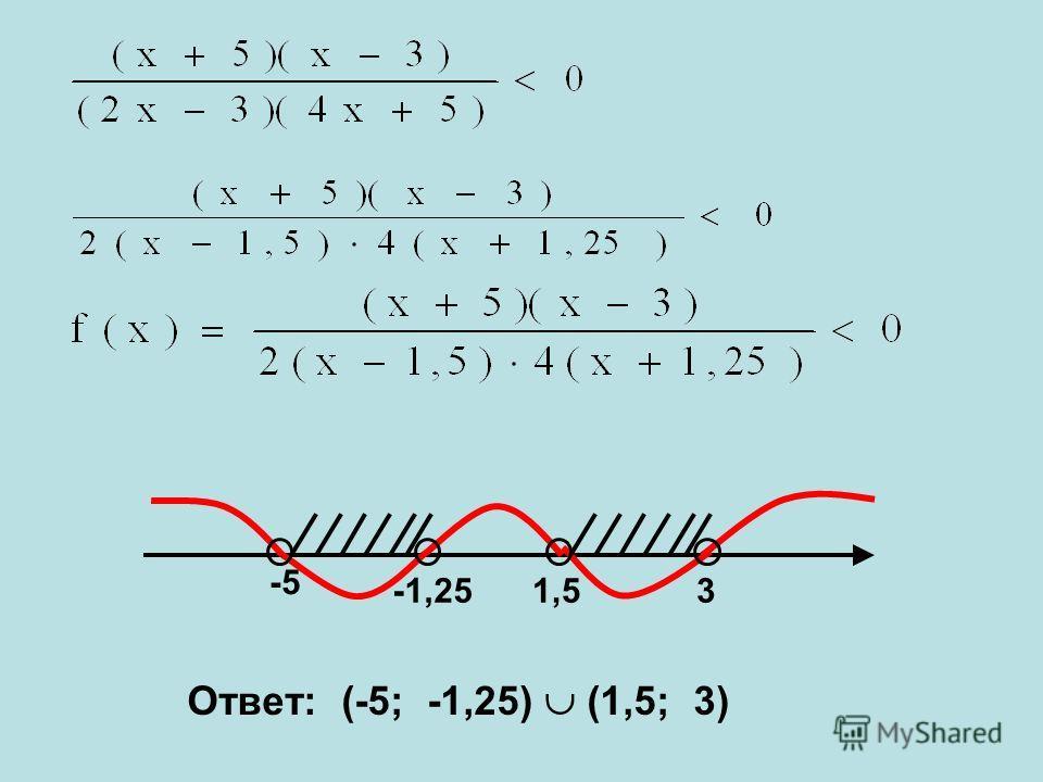 -5 -1,251,53 Ответ: (-5; -1,25) (1,5; 3)