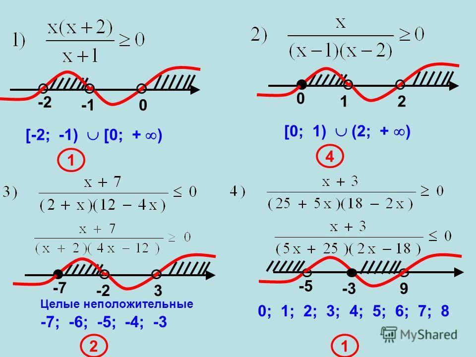 -2-2 0 [-2; -1) [0; + ) 1 0 12 [0; 1) (2; + ) 4 -7-7 -23 Целые неположительные -7; -6; -5; -4; -3 2 -5-5 -39 0; 1; 2; 3; 4; 5; 6; 7; 8 1