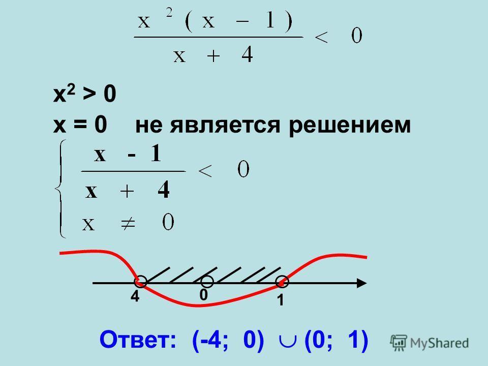 4 0 1 Ответ: (-4; 0) (0; 1) x 2 > 0 x = 0 не является решением
