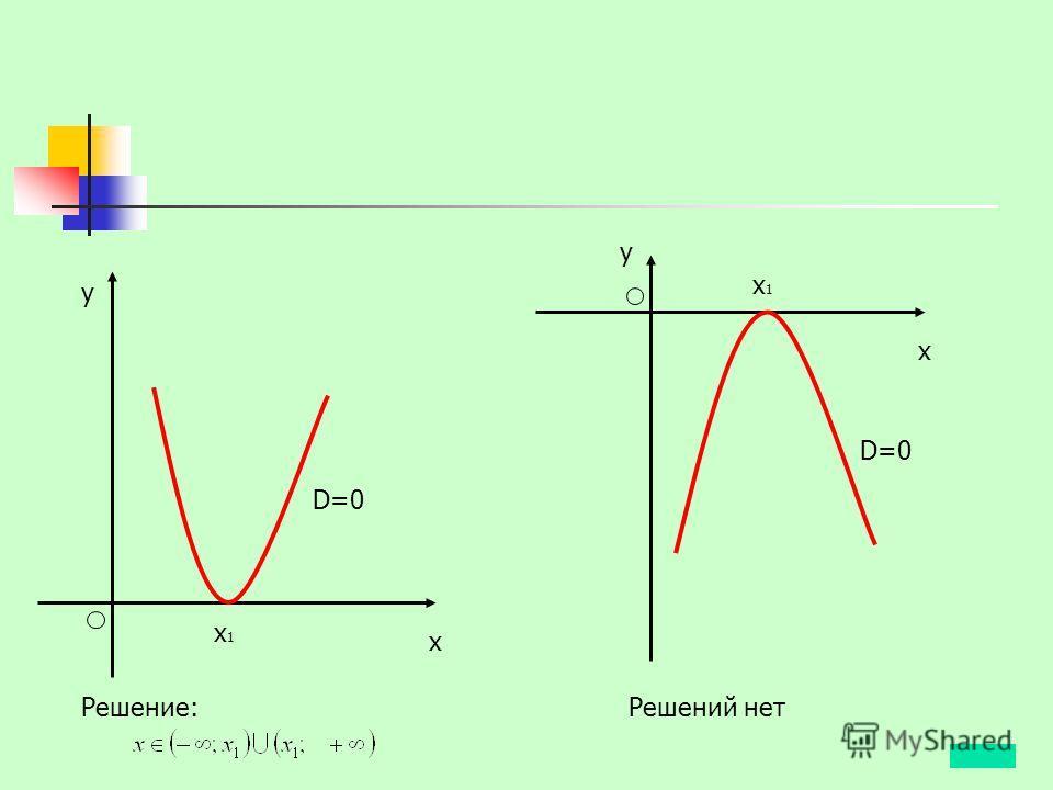 x1x1 x y D=0 x1x1 x y Решение:Решений нет