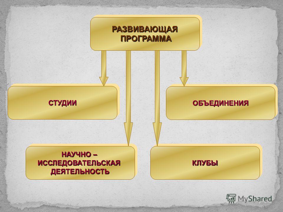 РАЗВИВАЮЩАЯ ПРОГРАММА ПРОГРАММАРАЗВИВАЮЩАЯ НАУЧНО – ИССЛЕДОВАТЕЛЬСКАЯДЕЯТЕЛЬНОСТЬ ИССЛЕДОВАТЕЛЬСКАЯДЕЯТЕЛЬНОСТЬ ОБЪЕДИНЕНИЯОБЪЕДИНЕНИЯ КЛУБЫКЛУБЫ СТУДИИСТУДИИ