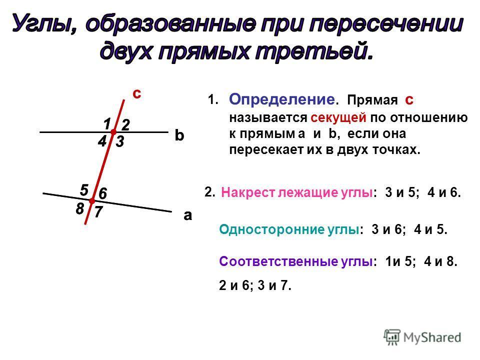 a c b 7 5 8 6 4 3 2 1 Определение. Прямая с называется секущей по отношению к прямым a и b, если она пересекает их в двух точках. 1.1. 2. Накрест лежащие углы: 3 и 5; 4 и 6. Односторонние углы: 3 и 6; 4 и 5. Соответственные углы: 1и 5; 4 и 8. 2 и 6;