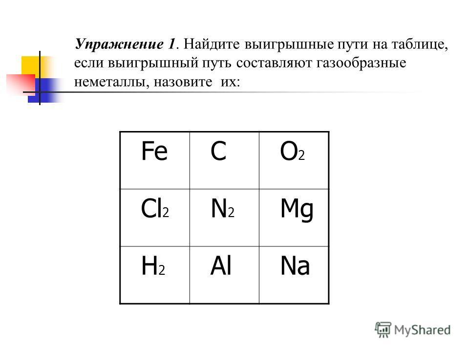 Упражнение 1. Найдите выигрышные пути на таблице, если выигрышный путь составляют газообразные неметаллы, назовите их: Fe C O 2 Cl 2 N 2 Mg H 2 Al Na