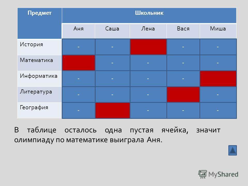 ПредметШкольник АняСашаЛенаВасяМиша История Математика Информатика Литература География В таблице осталось одна пустая ячейка, значит олимпиаду по математике выиграла Аня. ---- -- - - - - - -- --- - - - -
