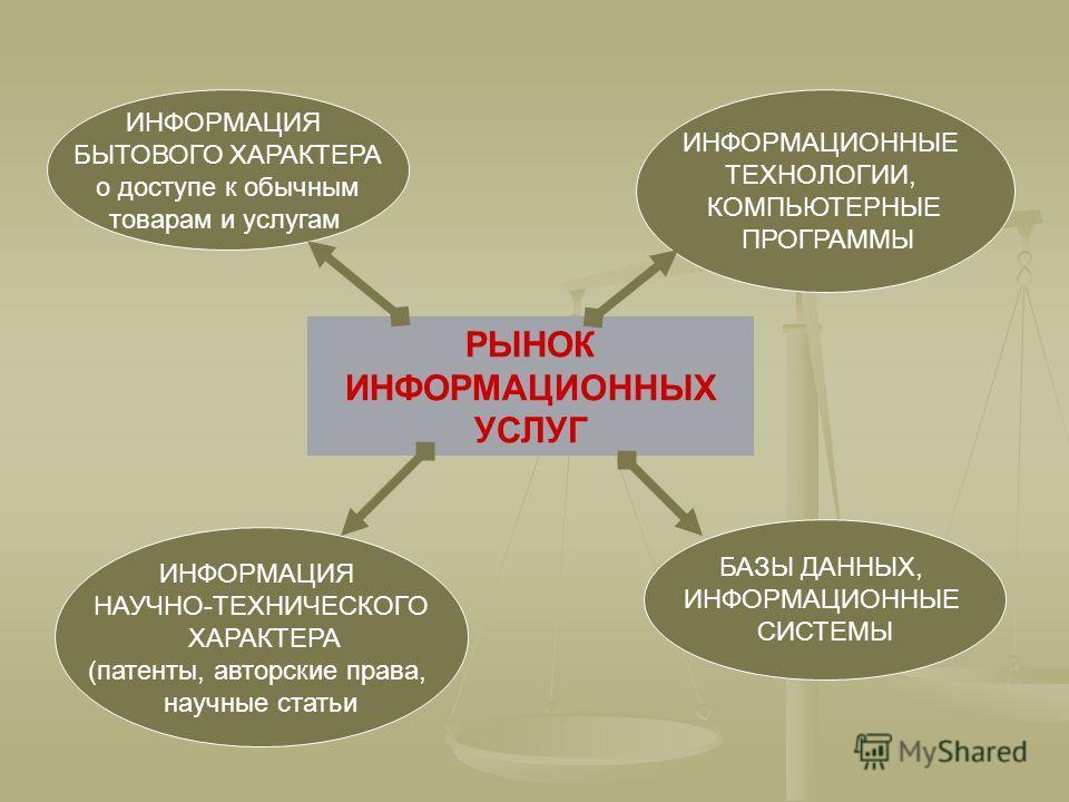РЫНОК ИНФОРМАЦИОННЫХ УСЛУГ ИНФОРМАЦИЯ БЫТОВОГО ХАРАКТЕРА о доступе к обычным товарам и услугам ИНФОРМАЦИЯ НАУЧНО-ТЕХНИЧЕСКОГО ХАРАКТЕРА (патенты, авторские права, научные статьи ИНФОРМАЦИОННЫЕ ТЕХНОЛОГИИ, КОМПЬЮТЕРНЫЕ ПРОГРАММЫ БАЗЫ ДАННЫХ, ИНФОРМАЦИ