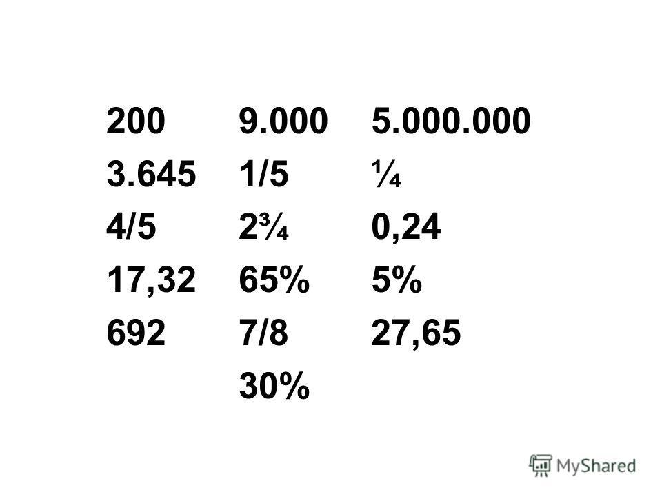 200 9.000 5.000.000 3.6451/5¼ 4/5 2¾ 0,24 17,3265%5% 6927/827,65 30%