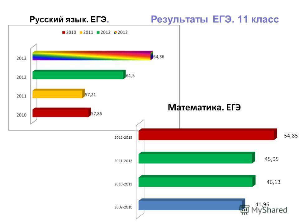 Русский язык. ЕГЭ. Результаты ЕГЭ. 11 класс