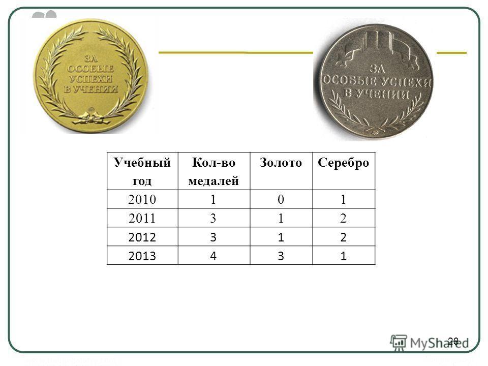 28 Учебный год Кол-во медалей ЗолотоСеребро 2010101 2011312 2012312 2013431