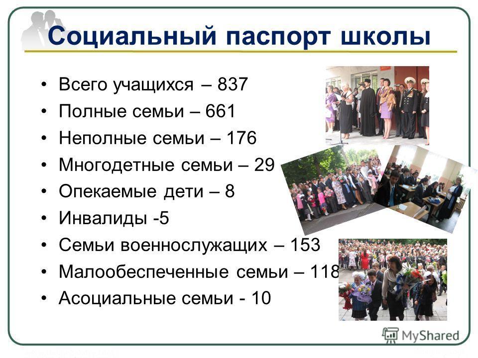 Социальный паспорт школы Всего учащихся – 837 Полные семьи – 661 Неполные семьи – 176 Многодетные семьи – 29 Опекаемые дети – 8 Инвалиды -5 Семьи военнослужащих – 153 Малообеспеченные семьи – 118 Асоциальные семьи - 10